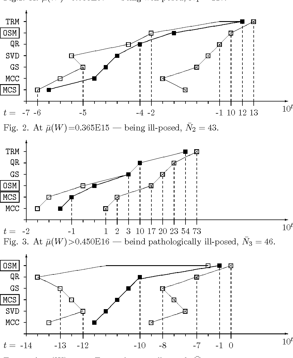 Fig. 3. At µ̄(W )>0.450E16 — beind pathologically ill-posed, N̄3 = 46.