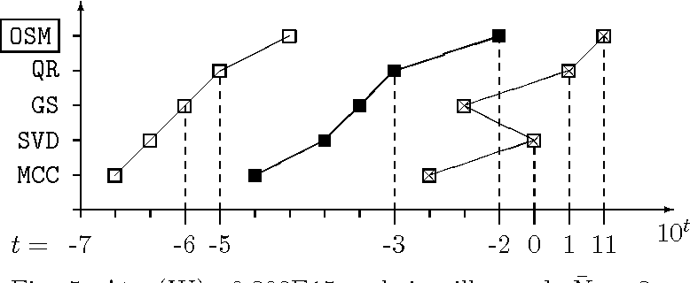 Fig. 5. At µ̄(W )=0.308E15 — being ill-posed, N̄6 = 3.
