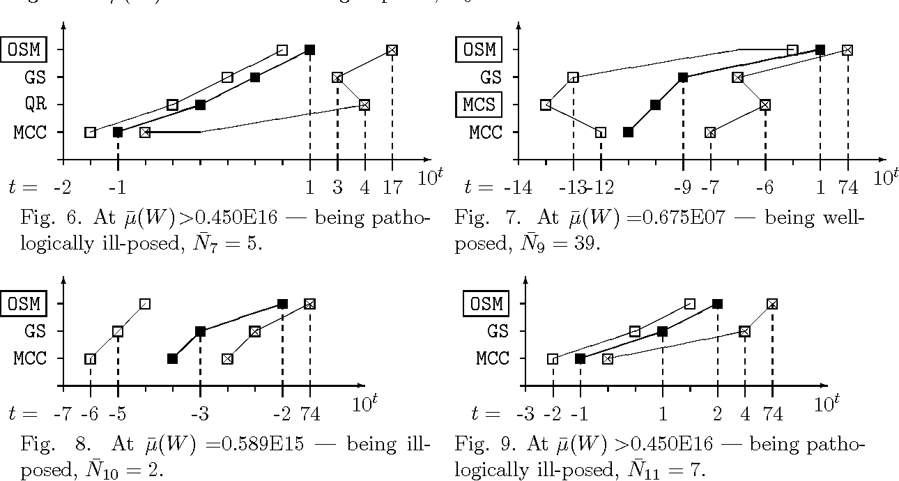 Fig. 8. At µ̄(W ) =0.589E15 — being illposed, N̄10 = 2.