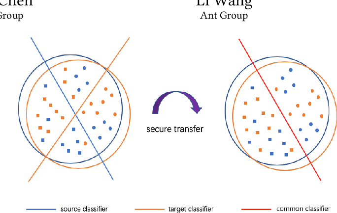 Figure 1 for Privacy-preserving Transfer Learning via Secure Maximum Mean Discrepancy