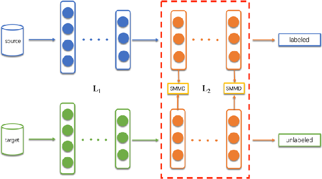 Figure 3 for Privacy-preserving Transfer Learning via Secure Maximum Mean Discrepancy