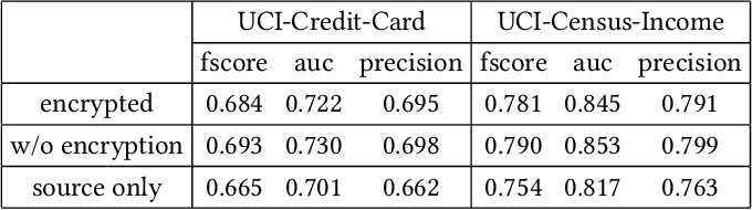 Figure 2 for Privacy-preserving Transfer Learning via Secure Maximum Mean Discrepancy