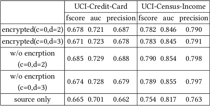 Figure 4 for Privacy-preserving Transfer Learning via Secure Maximum Mean Discrepancy