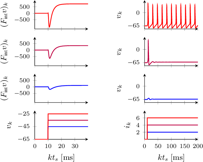 Figure 2 for System identification of biophysical neuronal models