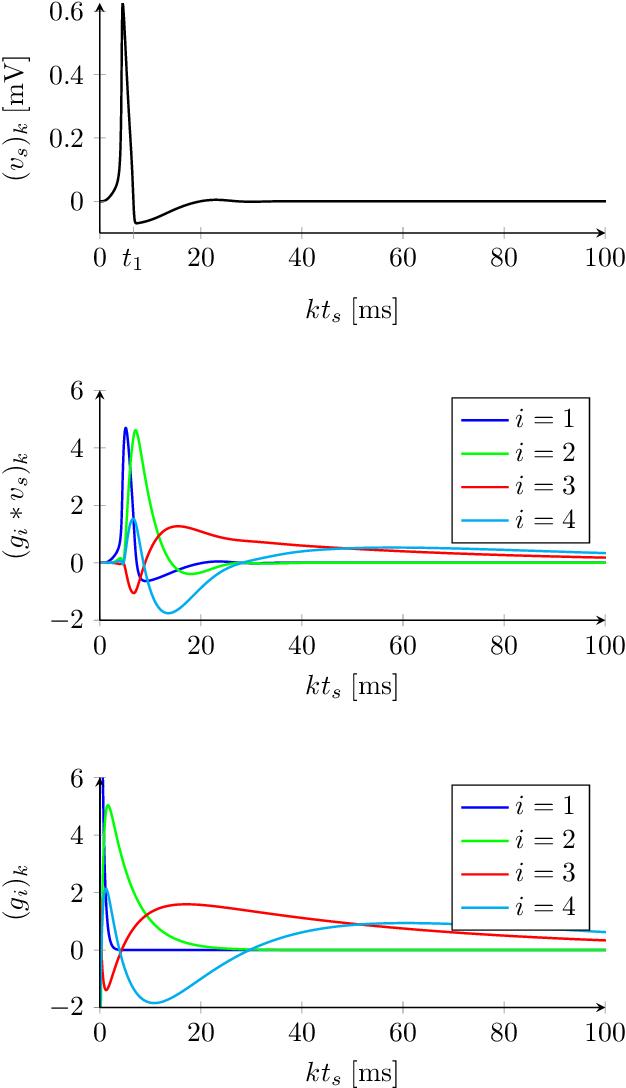 Figure 3 for System identification of biophysical neuronal models