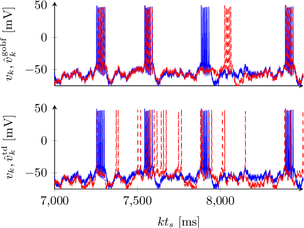 Figure 4 for System identification of biophysical neuronal models