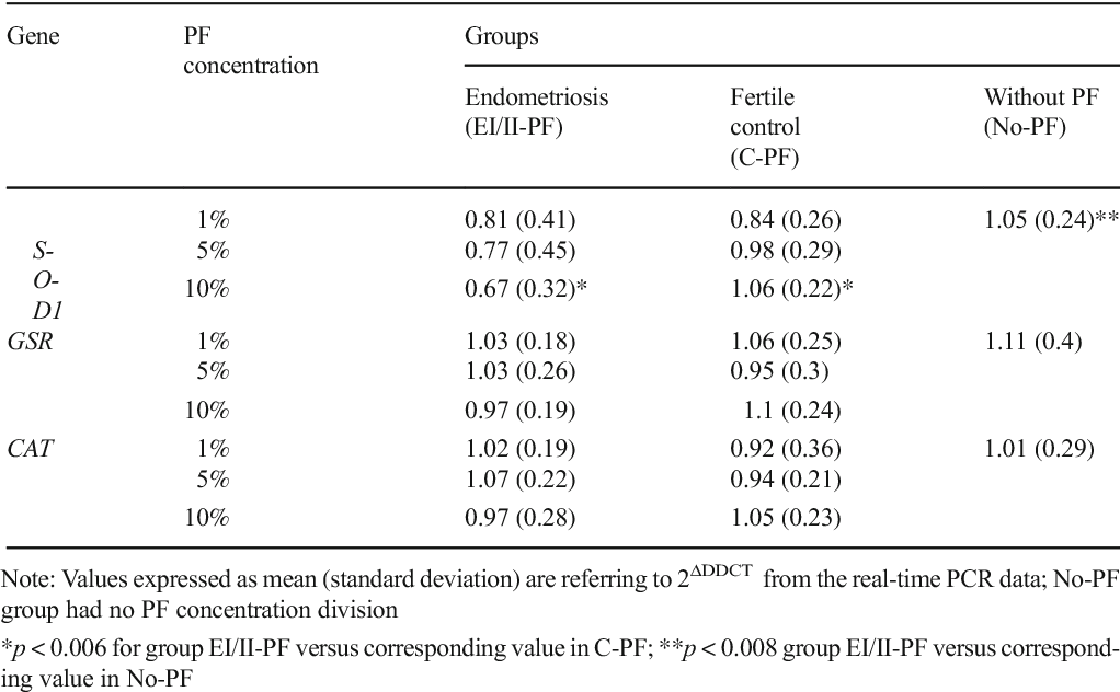Table 1 Expression of SOD1, GSR and CAT genes in bovine oocytes matured in medium without peritoneal fluid (No-PF), with different concentrations of peritoneal fluid from fertile women (C-PF) and with minimal or mild endometriosis (EI/II-PF)