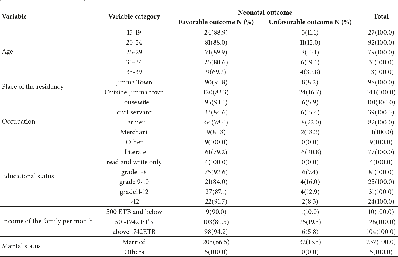 Table 3 from Prevalence and Outcome of Operative Vaginal