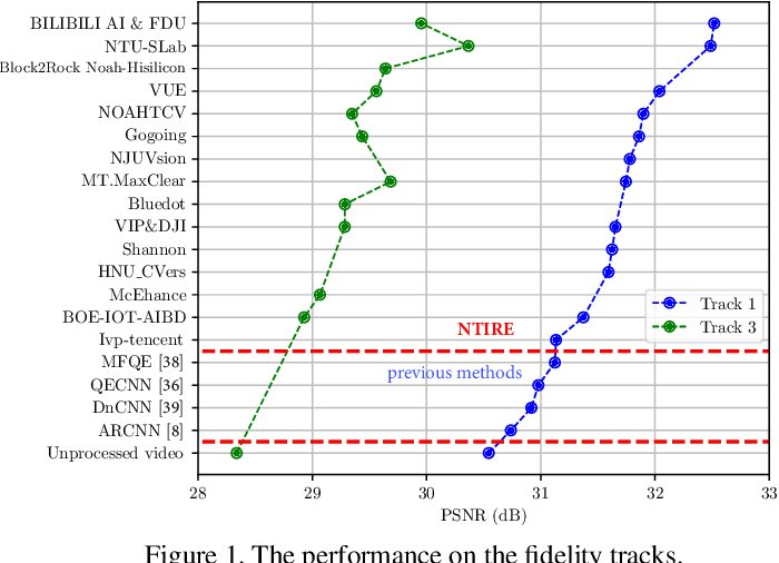 Figure 1 for NTIRE 2021 Challenge on Quality Enhancement of Compressed Video: Dataset and Study