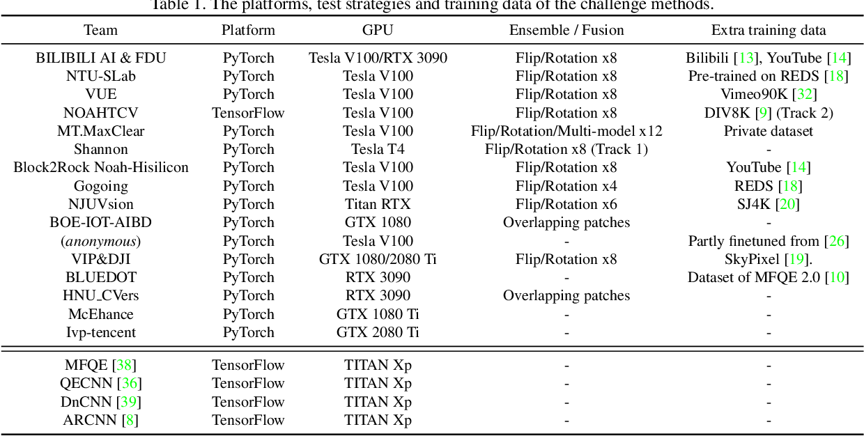 Figure 2 for NTIRE 2021 Challenge on Quality Enhancement of Compressed Video: Dataset and Study