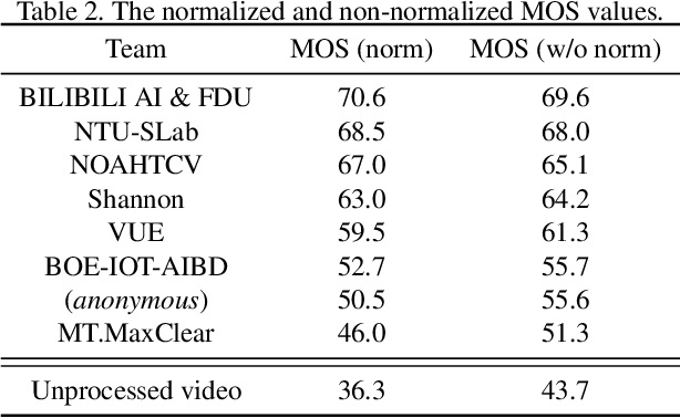 Figure 4 for NTIRE 2021 Challenge on Quality Enhancement of Compressed Video: Dataset and Study