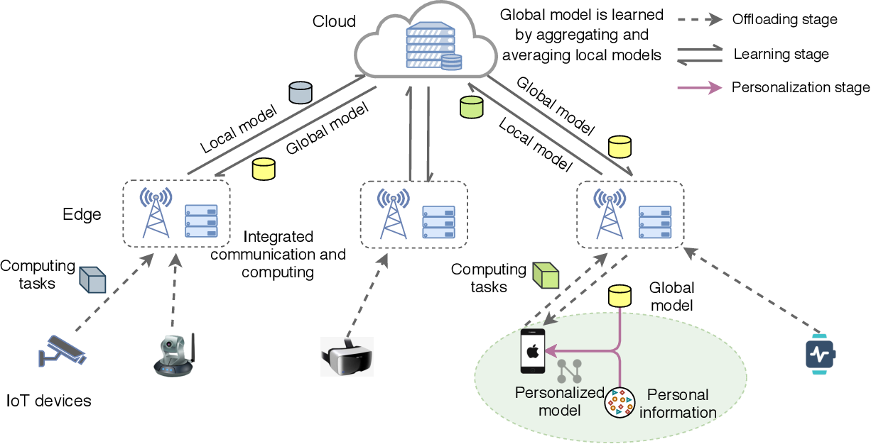 Figure 1 for Personalized Federated Learning for Intelligent IoT Applications: A Cloud-Edge based Framework