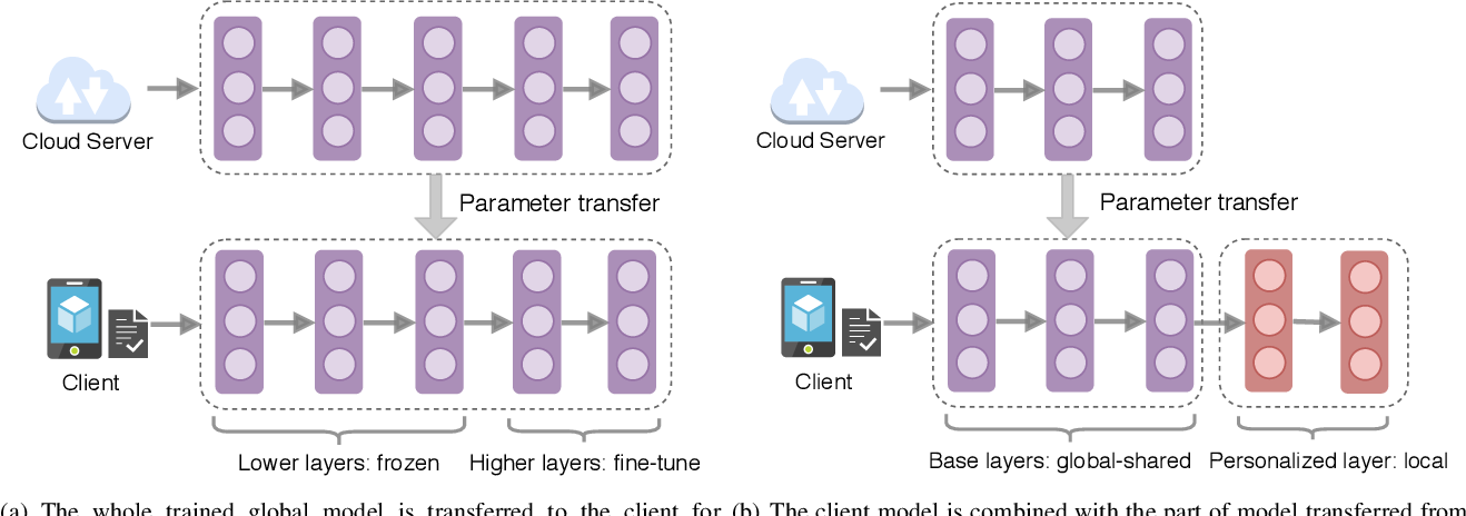 Figure 2 for Personalized Federated Learning for Intelligent IoT Applications: A Cloud-Edge based Framework