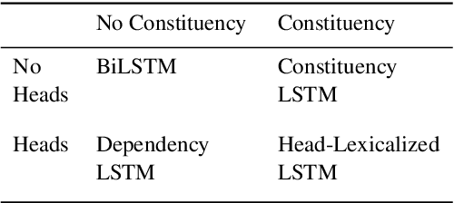 Figure 1 for Representations of Syntax [MASK] Useful: Effects of Constituency and Dependency Structure in Recursive LSTMs