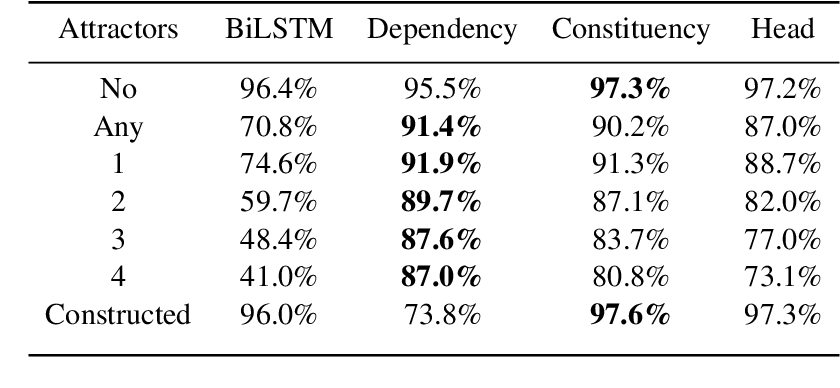 Figure 4 for Representations of Syntax [MASK] Useful: Effects of Constituency and Dependency Structure in Recursive LSTMs