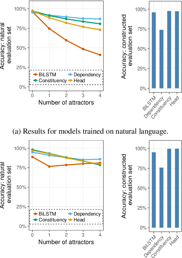 Figure 2 for Representations of Syntax [MASK] Useful: Effects of Constituency and Dependency Structure in Recursive LSTMs