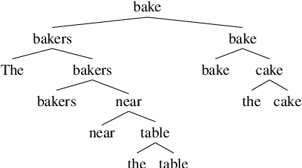 Figure 3 for Representations of Syntax [MASK] Useful: Effects of Constituency and Dependency Structure in Recursive LSTMs