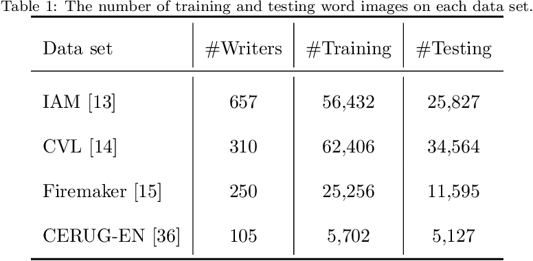 Figure 2 for GR-RNN: Global-Context Residual Recurrent Neural Networks for Writer Identification