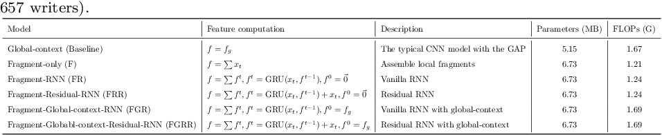 Figure 4 for GR-RNN: Global-Context Residual Recurrent Neural Networks for Writer Identification