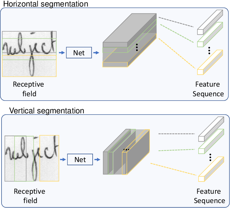 Figure 3 for GR-RNN: Global-Context Residual Recurrent Neural Networks for Writer Identification