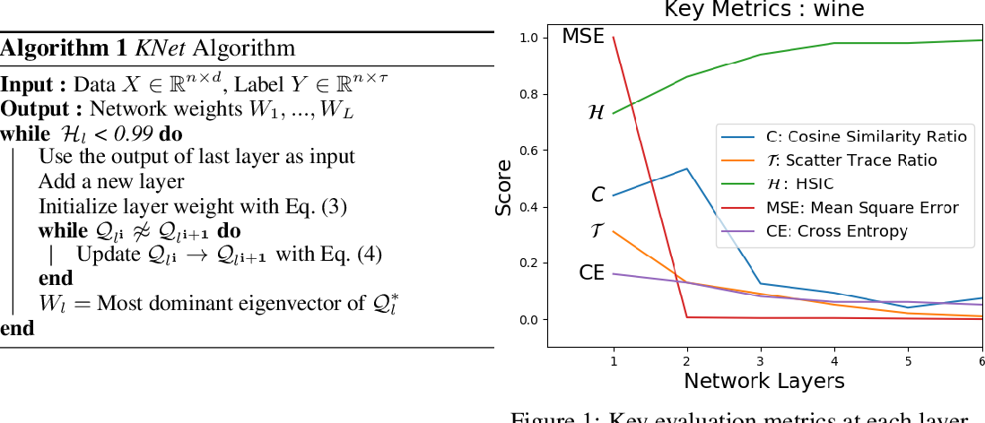 Figure 1 for Layer-wise Learning of Kernel Dependence Networks