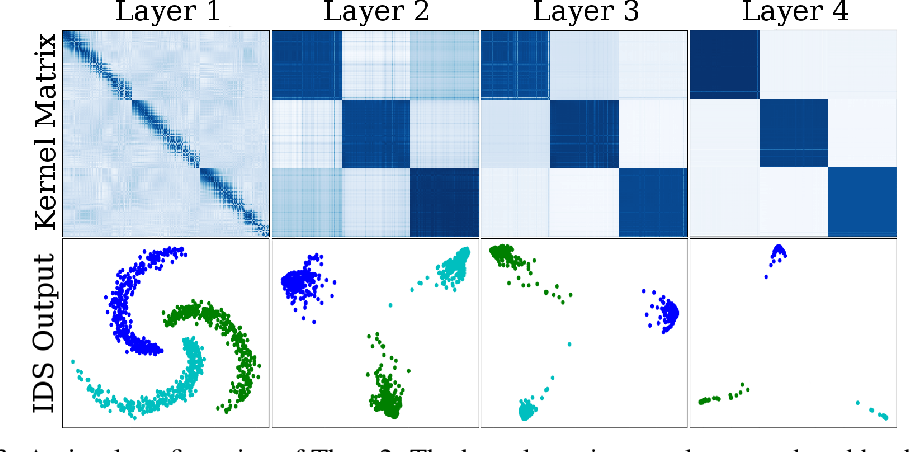 Figure 4 for Layer-wise Learning of Kernel Dependence Networks