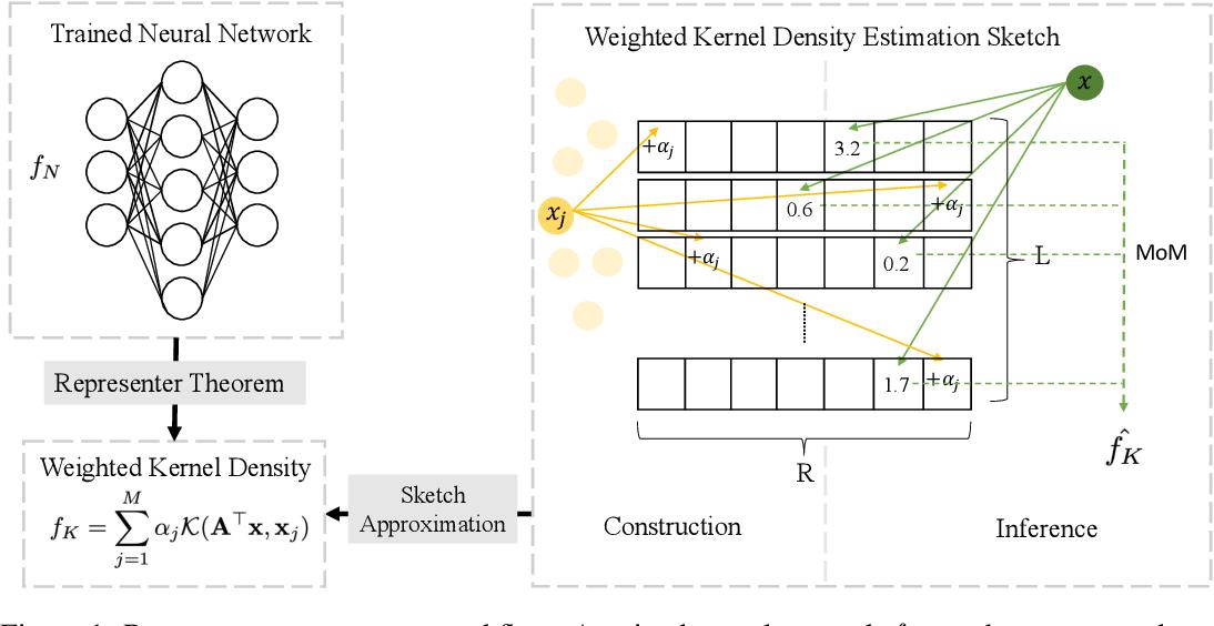 Figure 1 for Efficient Inference via Universal LSH Kernel