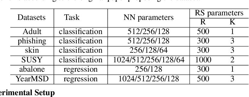Figure 3 for Efficient Inference via Universal LSH Kernel