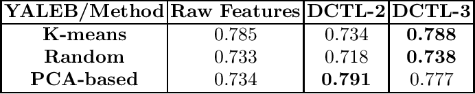 Figure 4 for Deep Convolutional Transform Learning -- Extended version