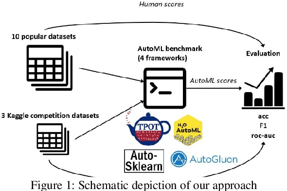 Figure 1 for Leveraging Automated Machine Learning for Text Classification: Evaluation of AutoML Tools and Comparison with Human Performance