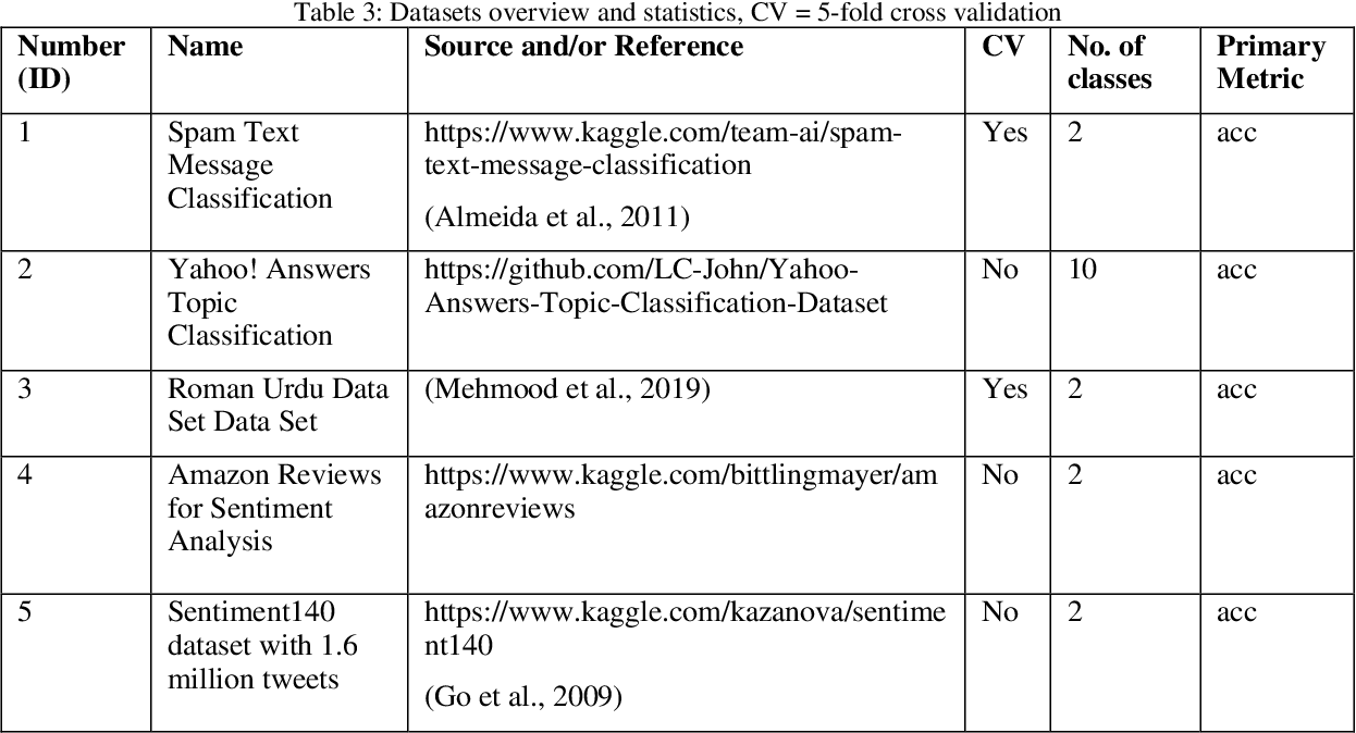 Figure 4 for Leveraging Automated Machine Learning for Text Classification: Evaluation of AutoML Tools and Comparison with Human Performance