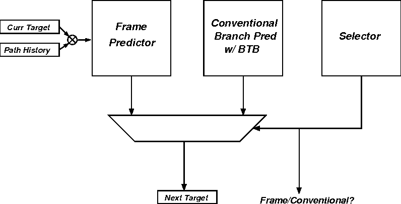 Figure 11 from rePLay : A Hardware Framework for Dynamic - Semantic ...