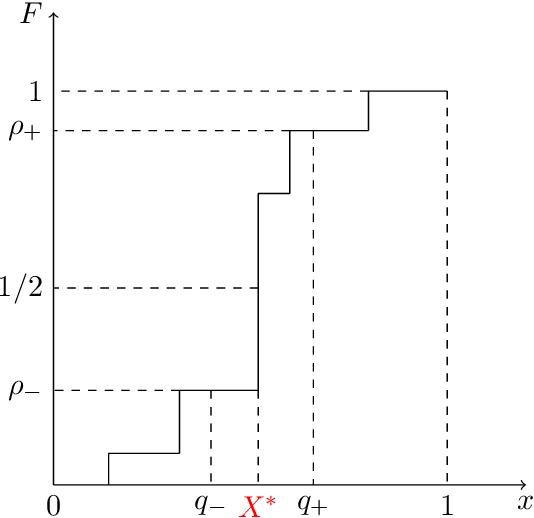 Figure 4 for Learner-Private Online Convex Optimization