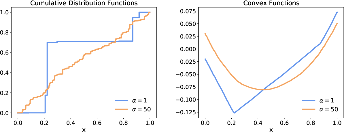 Figure 1 for Learner-Private Online Convex Optimization