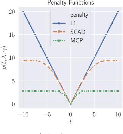 Figure 2 for Vector-Valued Graph Trend Filtering with Non-Convex Penalties