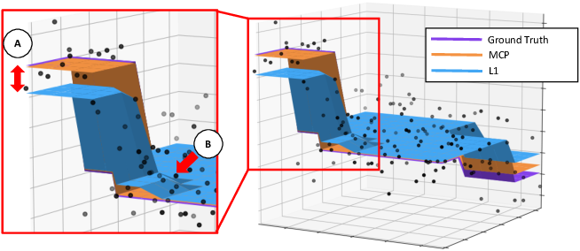 Figure 4 for Vector-Valued Graph Trend Filtering with Non-Convex Penalties