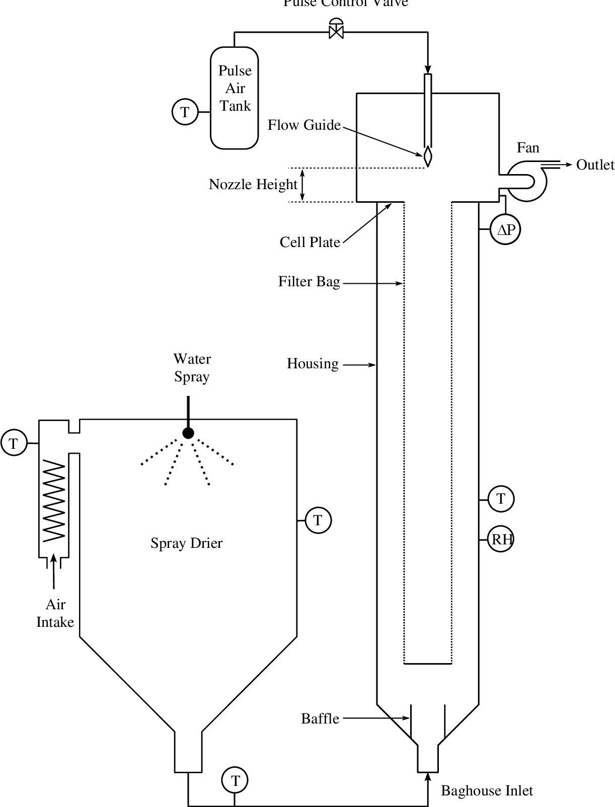 figure 12 from baghouse design for milk powder collection Baghouse Power Plant
