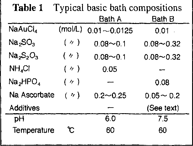 Figure 7 from Electroless Gold Plating Bath Using Ascorbic