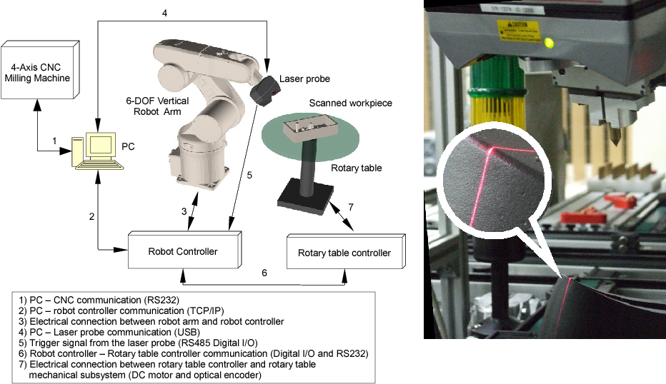PDF] Robot Arms with 3D Vision Capabilities - Semantic Scholar