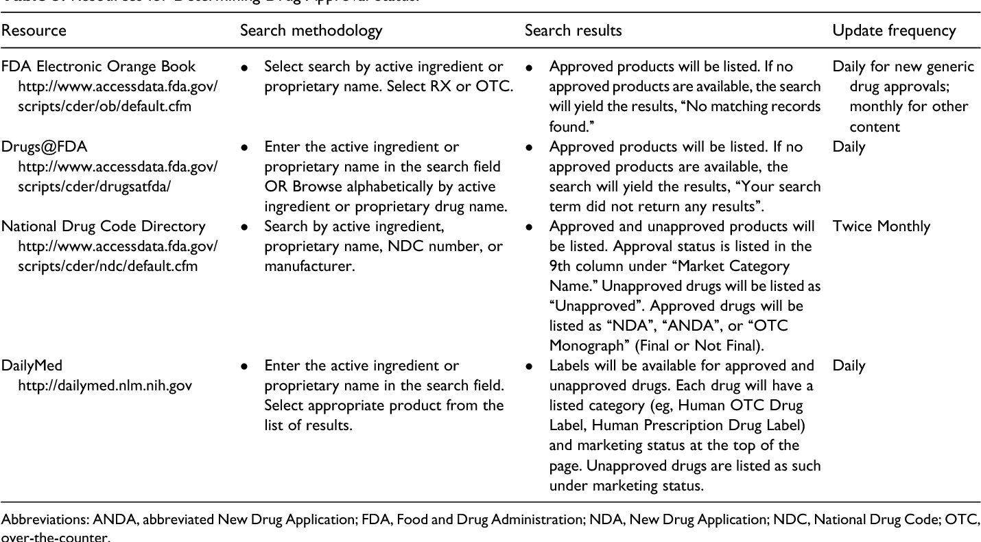 Table 2 from Unapproved drugs--the drug information pharmacists