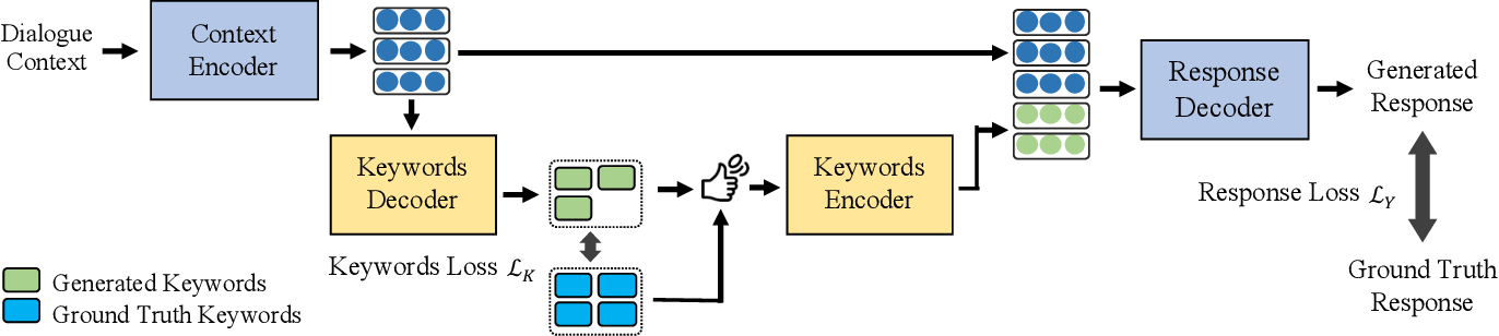 Figure 2 for Generating Informative Dialogue Responses with Keywords-Guided Networks