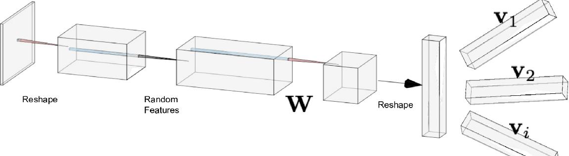 Figure 3 for Spectral Algorithm for Low-rank Multitask Regression