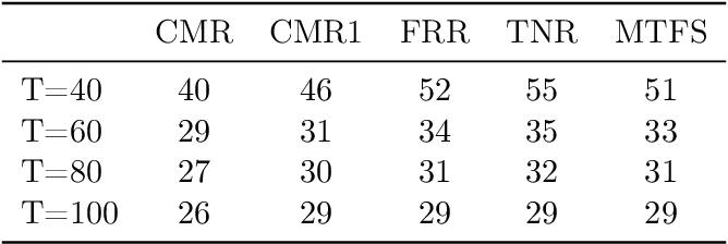 Figure 4 for Spectral Algorithm for Low-rank Multitask Regression