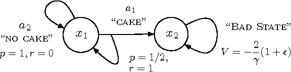 Figure 1 for Increasing the Action Gap: New Operators for Reinforcement Learning