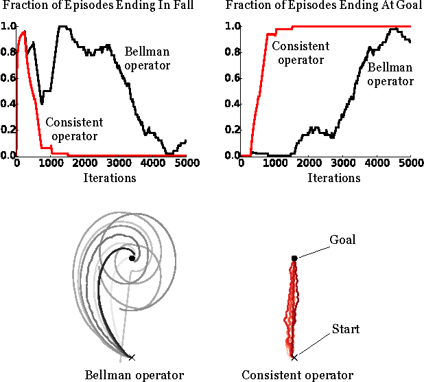 Figure 4 for Increasing the Action Gap: New Operators for Reinforcement Learning
