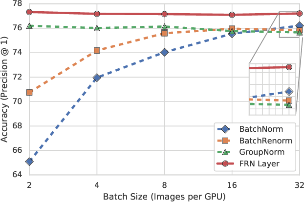 Figure 1 for Filter Response Normalization Layer: Eliminating Batch Dependence in the Training of Deep Neural Networks
