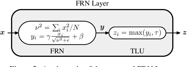 Figure 3 for Filter Response Normalization Layer: Eliminating Batch Dependence in the Training of Deep Neural Networks