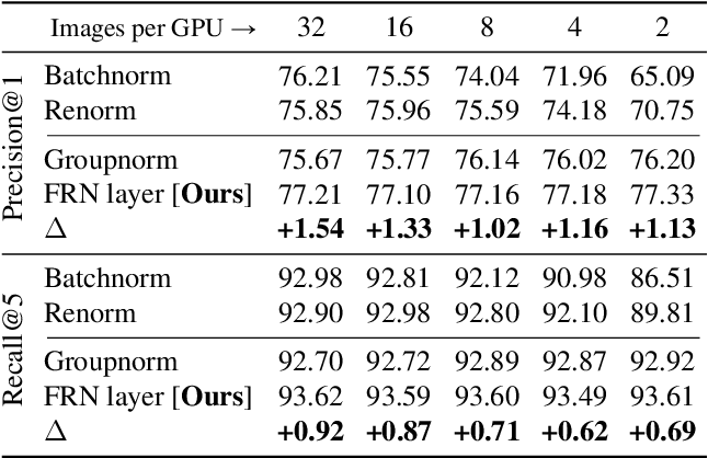 Figure 4 for Filter Response Normalization Layer: Eliminating Batch Dependence in the Training of Deep Neural Networks