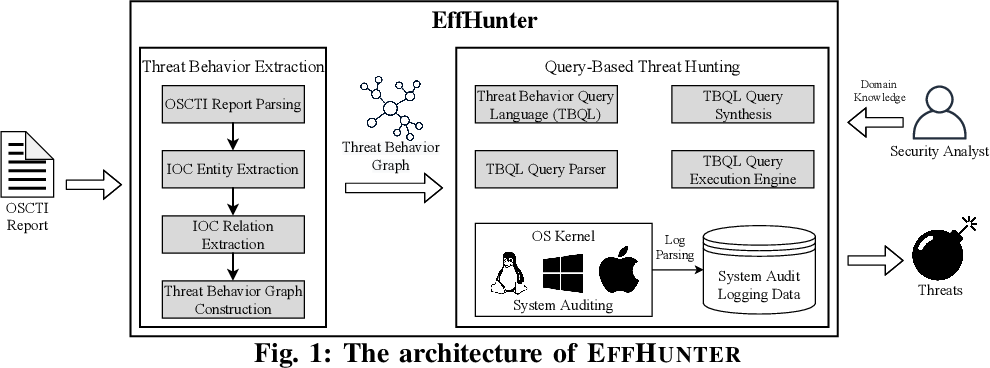 Figure 1 for Enabling Efficient Cyber Threat Hunting With Cyber Threat Intelligence