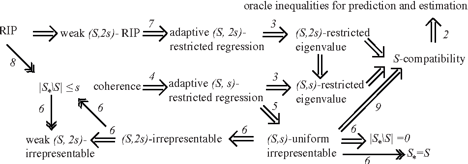 Figure 1 for On the conditions used to prove oracle results for the Lasso